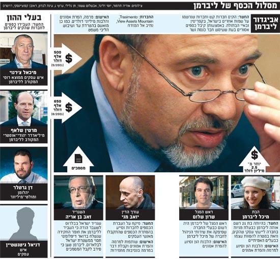 מסלול הכסף של ליברמן